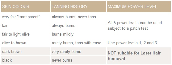 Suitable Skin Types for Laser Hair Removal